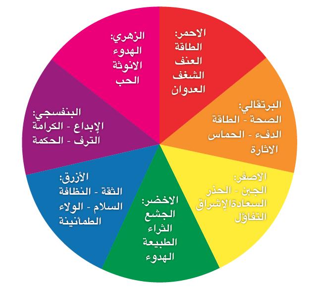 المعنى وراء الالوان وكيف تختار الأنسب لشعارك